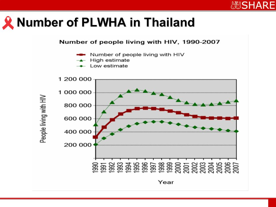 www.***.com Number of PLWHA in Thailand