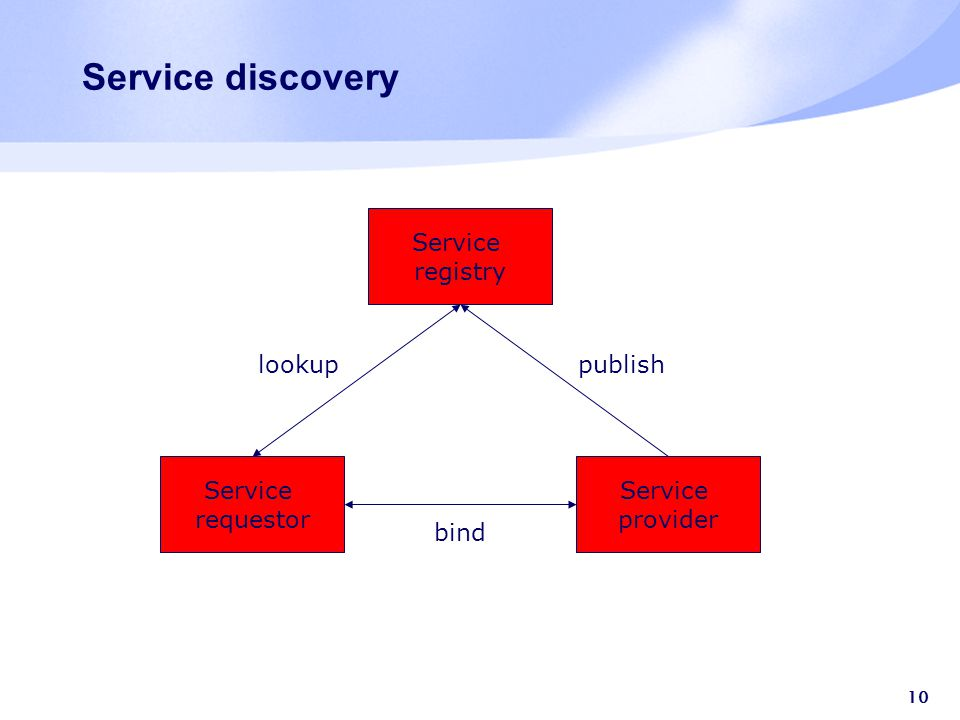 10 Service discovery Service registry Service provider Service requestor lookup bind publish