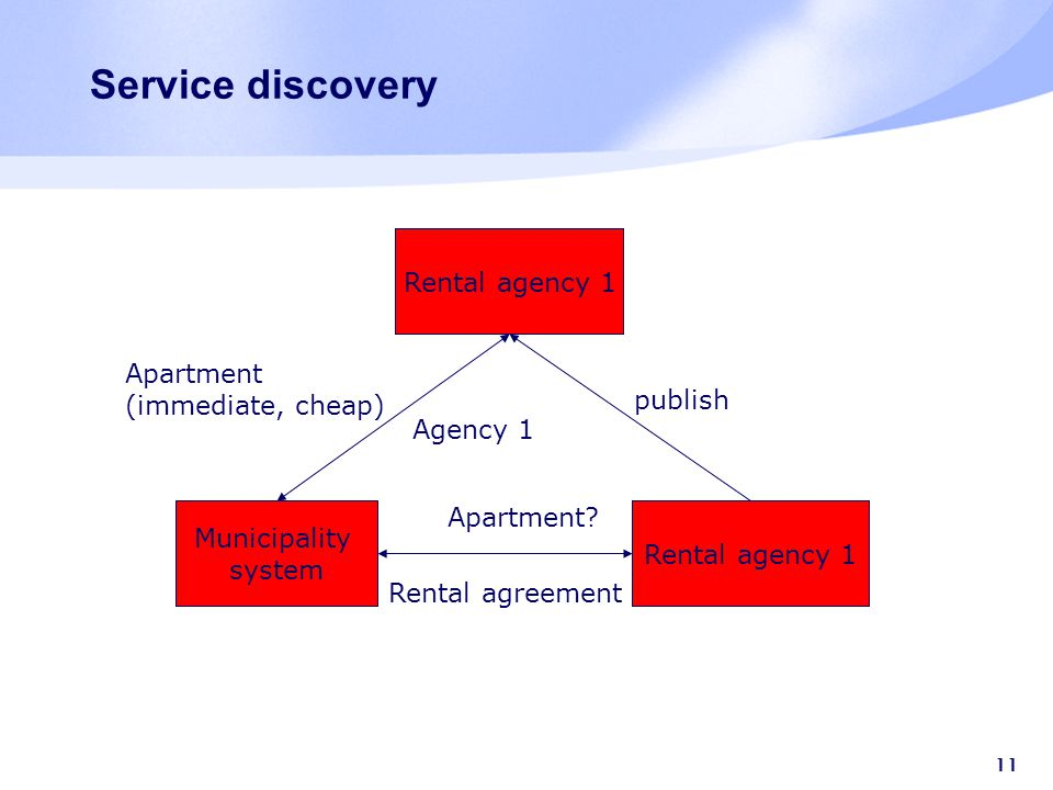 11 Service discovery Rental agency 1 Rental agency 2 Municipality system Apartment (immediate, cheap) publish Agency 1 Apartment.