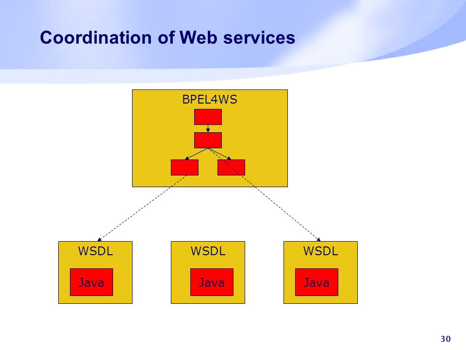 30 Coordination of Web services BPEL4WS WSDL Java WSDL Java WSDL Java