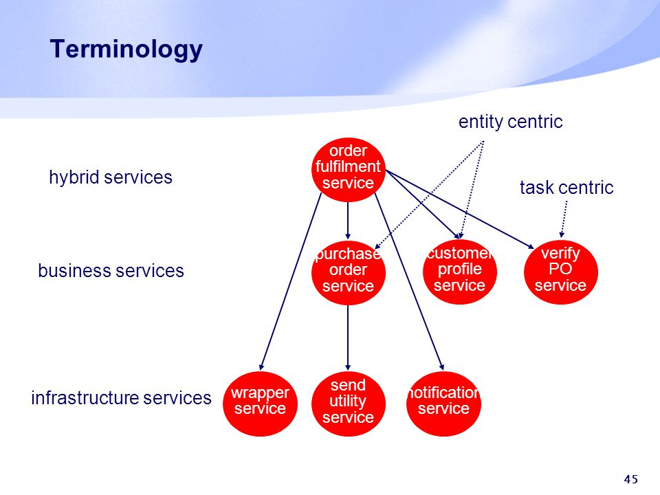 45 Terminology order fulfilment service purchase order service send utility service wrapper service customer profile service hybrid services business services infrastructure services entity-centric verify PO service task-centric notification service hybrid services business services infrastructure services task centric entity centric