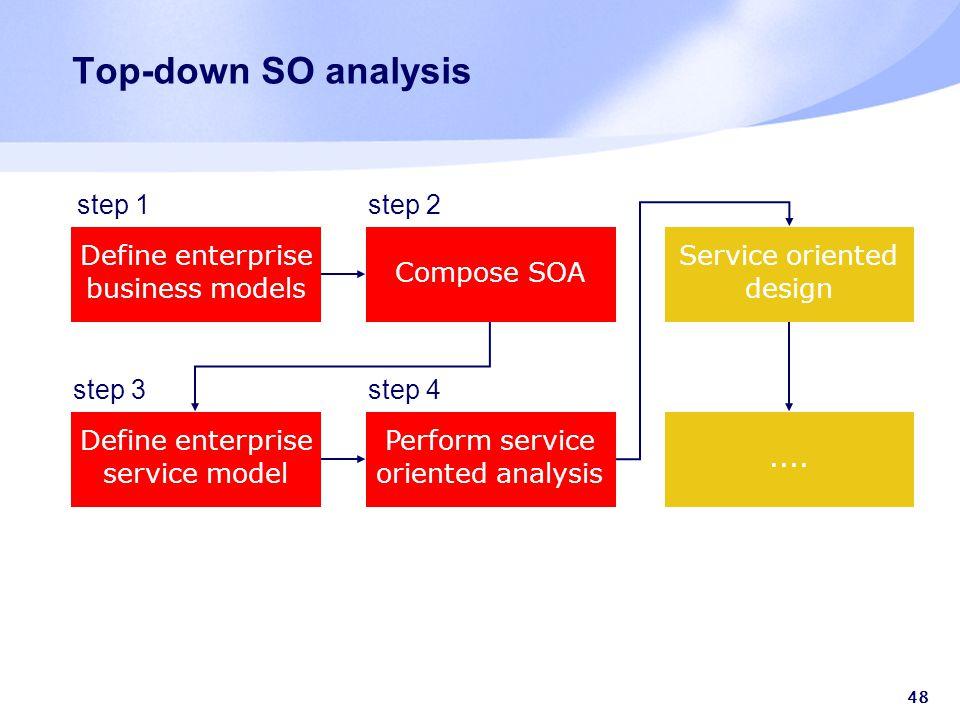 48 Top-down SO analysis Define enterprise business models Define enterprise service model Compose SOA Perform service oriented analysis Service orient