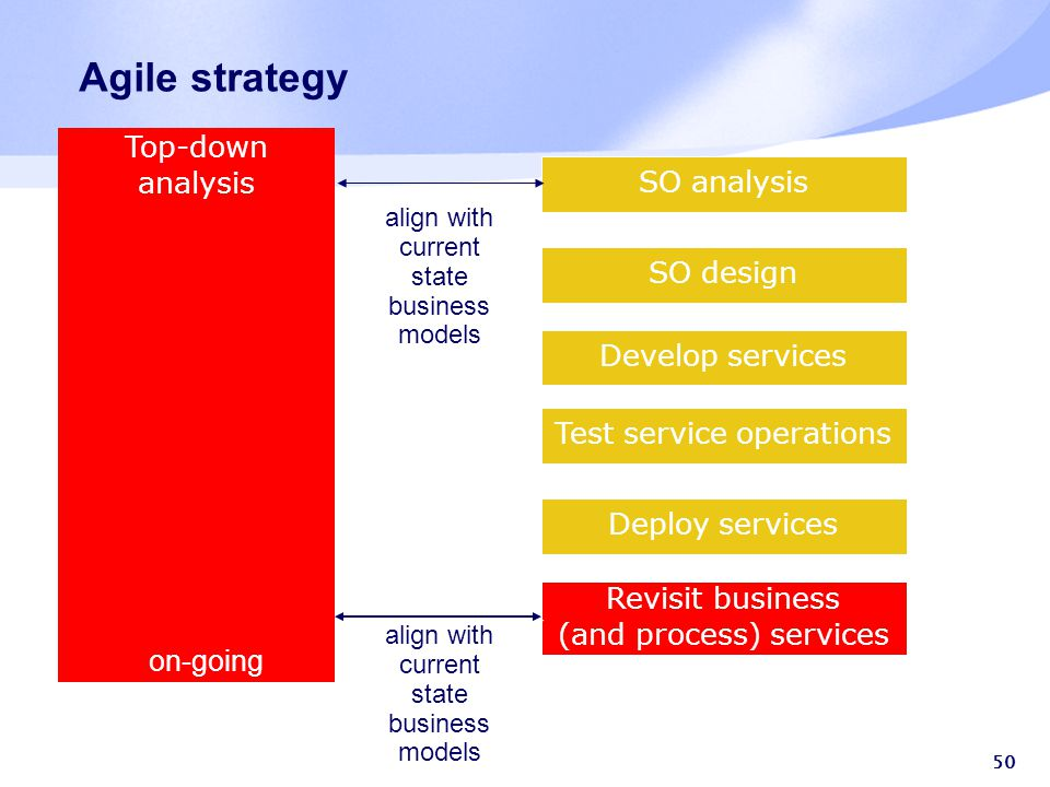 50 SO analysis SO design Develop services Test service operations Deploy services Revisit business (and process) services Top-down analysis on-going align with current state business models align with current state business models Agile strategy