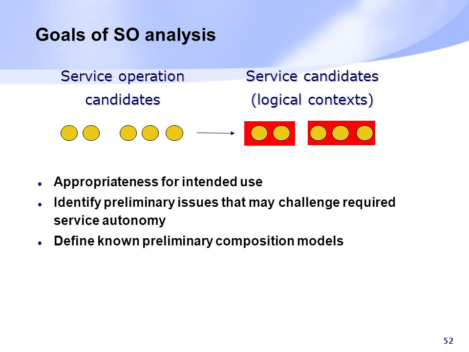 52 Goals of SO analysis Appropriateness for intended use Identify preliminary issues that may challenge required service autonomy Define known preliminary composition models Service operation candidates Service candidates (logical contexts)