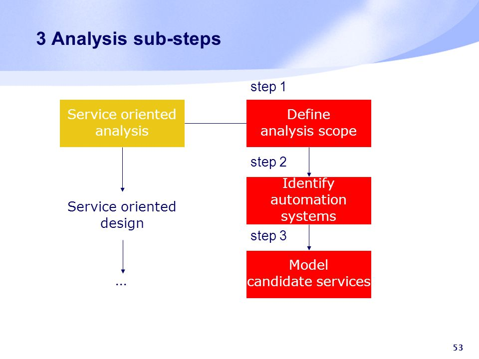 53 3 Analysis sub-steps Service oriented analysis Service oriented design Define analysis scope Identify automation systems Model candidate services s