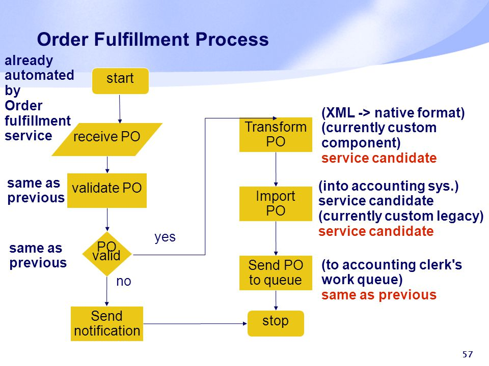 57 Order Fulfillment Process start receive PO validate PO PO valid Transform PO Import PO Send PO to queue stop Send notification yes no already automated by Order fulfillment service same as previous same as previous (XML -> native format) (currently custom component) service candidate (into accounting sys.) service candidate (currently custom legacy) service candidate (to accounting clerk s work queue) same as previous