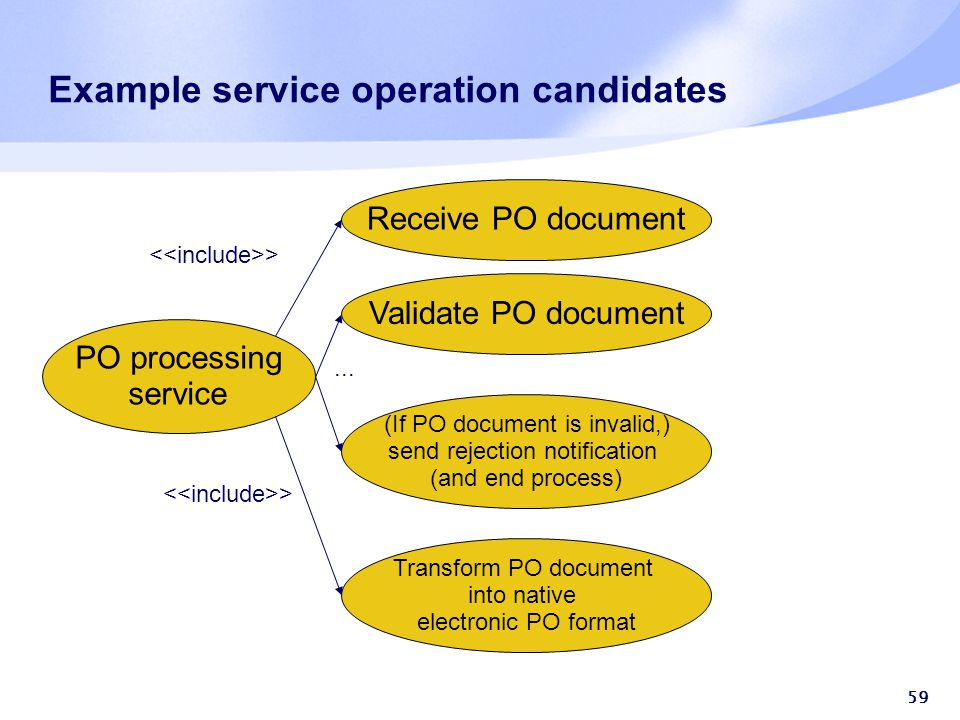 59 Example service operation candidates Receive PO document PO processing service Validate PO document (If PO document is invalid,) send rejection notification (and end process) Transform PO document into native electronic PO format >...