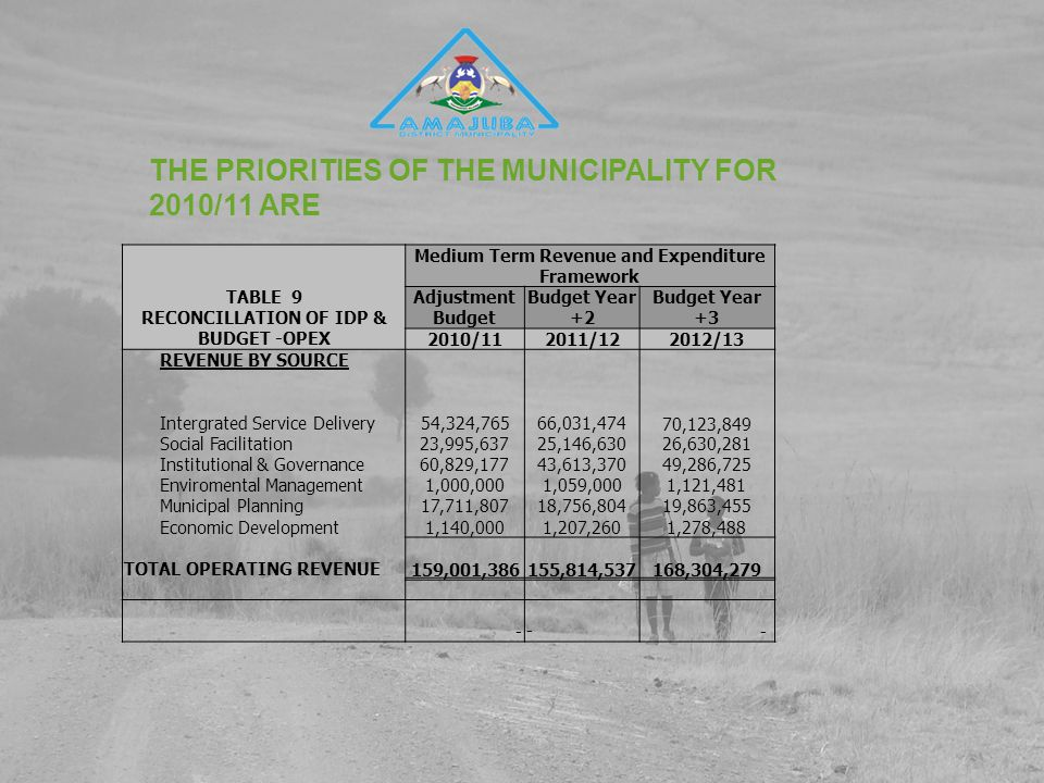 THE PRIORITIES OF THE MUNICIPALITY FOR 2010/11 ARE TABLE 9 RECONCILLATION OF IDP & BUDGET -OPEX Medium Term Revenue and Expenditure Framework Adjustment Budget Budget Year +2 Budget Year +3 2010/112011/122012/13 REVENUE BY SOURCE Intergrated Service Delivery 54,324,765 66,031,47470,123,849 Social Facilitation23,995,63725,146,63026,630,281 Institutional & Governance60,829,17743,613,37049,286,725 Enviromental Management1,000,0001,059,0001,121,481 Municipal Planning17,711,80718,756,80419,863,455 Economic Development1,140,0001,207,2601,278,488 TOTAL OPERATING REVENUE 159,001,386 155,814,537 168,304,279 - - -