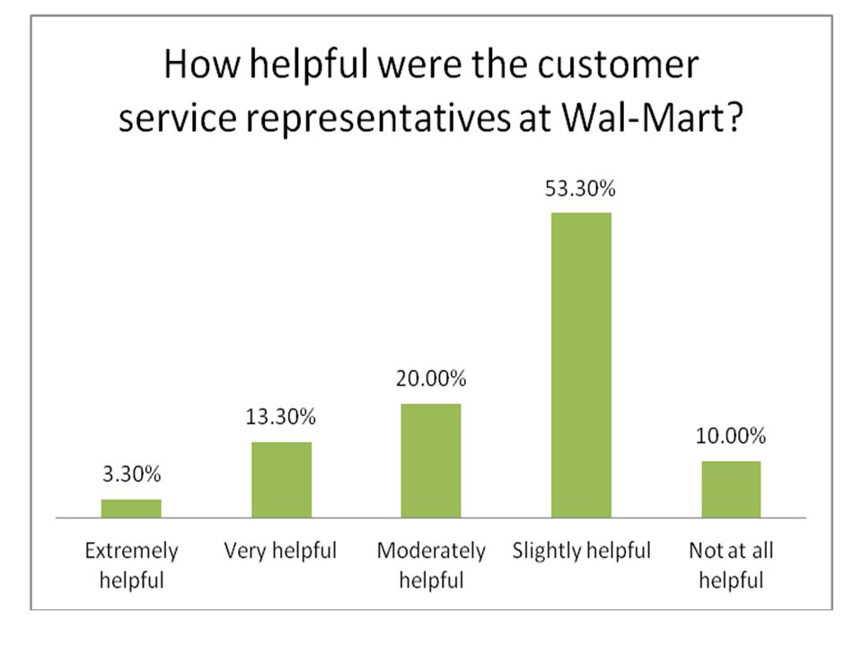 Wal-Mart is not pleasing the customer Why should it matter.