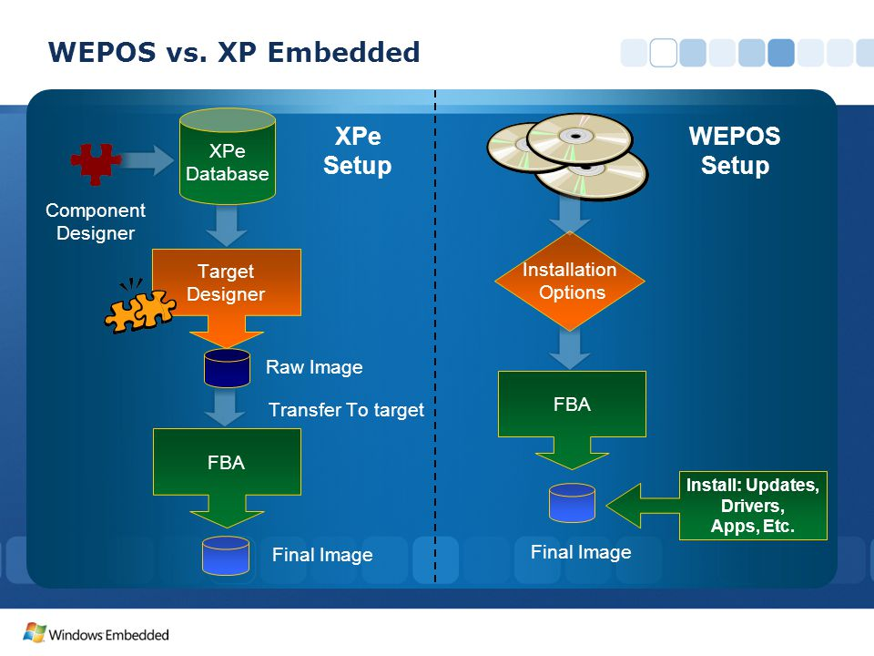 FBA Target Designer XPe Database Component Designer Raw Image Transfer To target Final Image FBA Final Image Installation Options Install: Updates, Drivers, Apps, Etc.