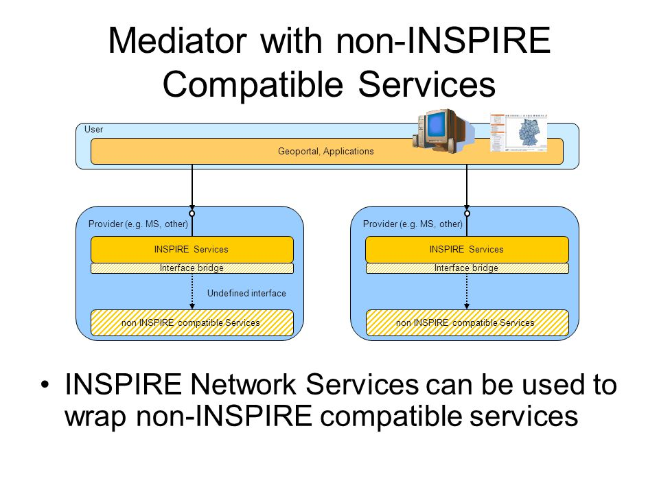 User Provider (e.g. MS, other) Geoportal, Applications INSPIRE Services non INSPIRE compatible Services Undefined interface Interface bridge Provider