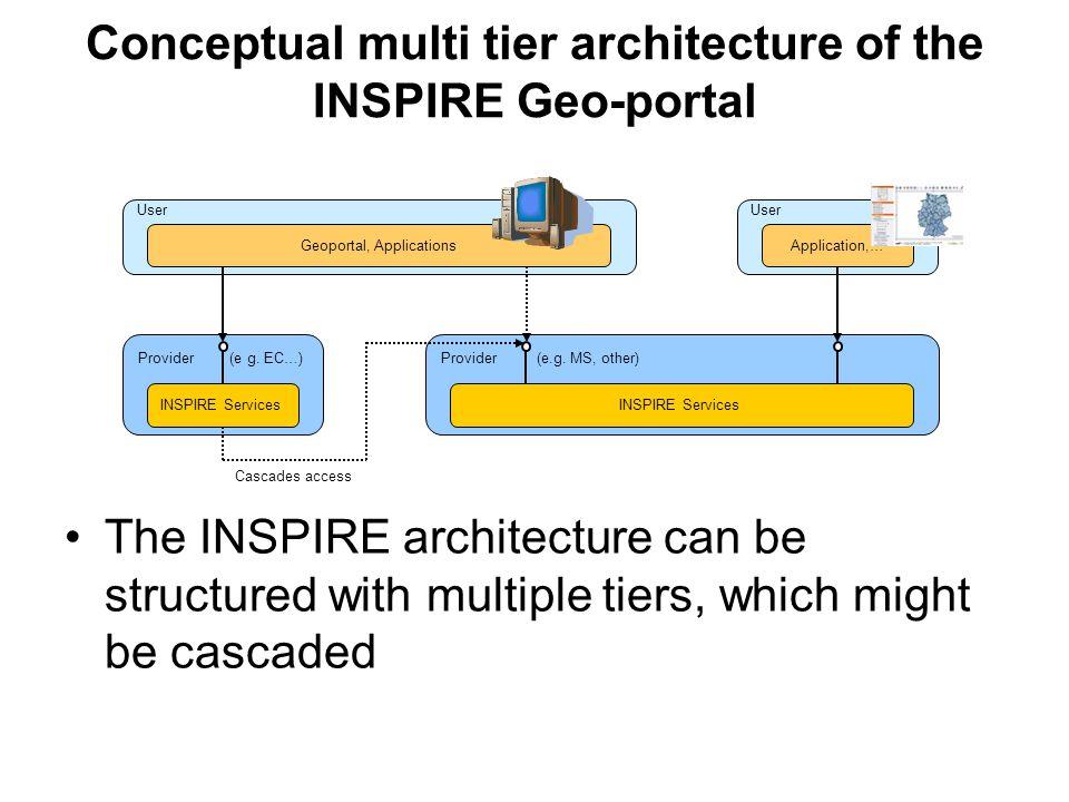 User Provider (e.g. MS, other)Provider (e g. EC…) Geoportal, Applications INSPIRE Services Application,… INSPIRE Services Cascades access Conceptual m
