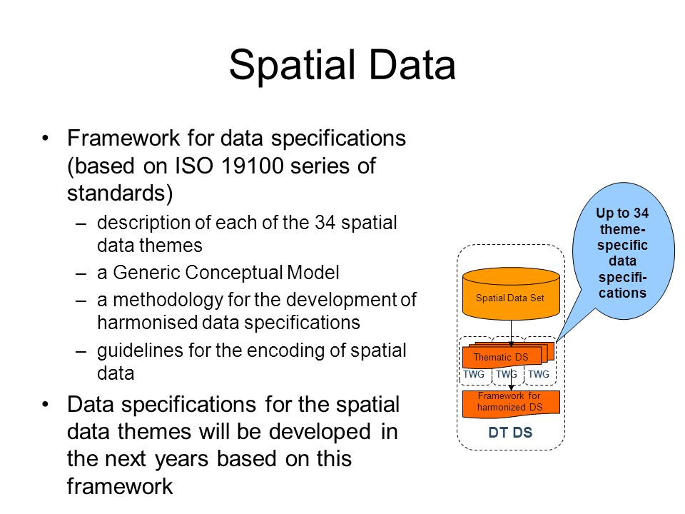 Spatial Data Framework for data specifications (based on ISO 19100 series of standards) –description of each of the 34 spatial data themes –a Generic