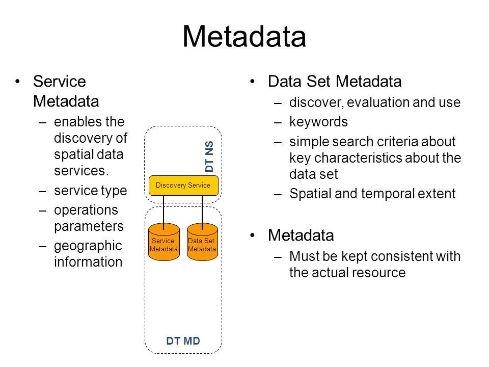 Service Metadata Data Set Metadata Discovery Service DT MD DT NS Metadata Data Set Metadata –discover, evaluation and use –keywords –simple search cri