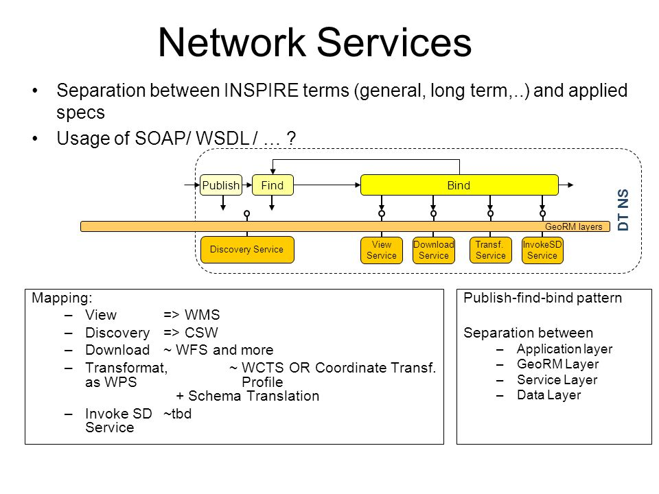Discovery Service DT NS GeoRM layers InvokeSD Service Transf. Service View Service Download Service Separation between INSPIRE terms (general, long te