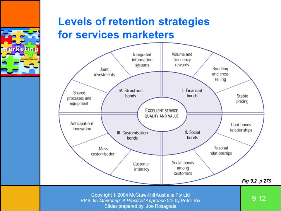 Copyright  2004 McGraw-Hill Australia Pty Ltd PPTs t/a Marketing: A Practical Approach 5/e by Peter Rix Slides prepared by: Joe Rosagrata 9-12 Levels of retention strategies for services marketers Fig 9.2 p 279