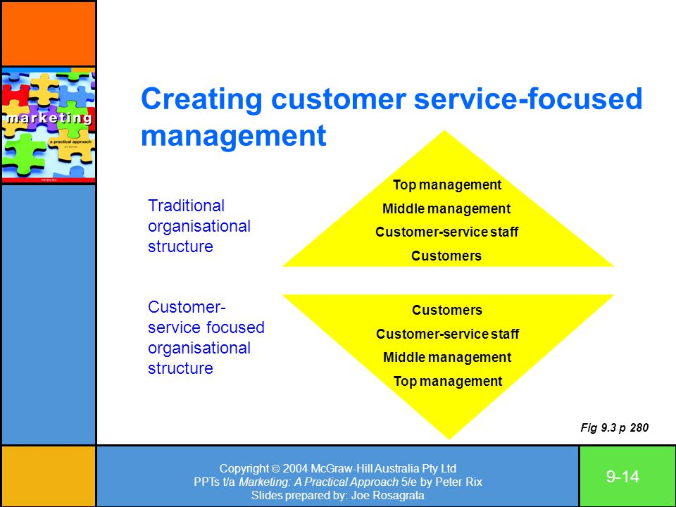 Copyright  2004 McGraw-Hill Australia Pty Ltd PPTs t/a Marketing: A Practical Approach 5/e by Peter Rix Slides prepared by: Joe Rosagrata 9-14 Creating customer service-focused management Customer- service focused organisational structure Top management Middle management Customer-service staff Customers Customer-service staff Middle management Top management Fig 9.3 p 280 Traditional organisational structure