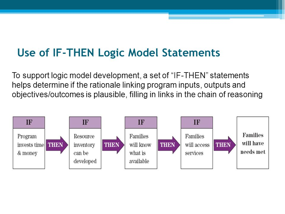 """Use of IF-THEN Logic Model Statements To support logic model development, a set of """"IF-THEN"""" statements helps determine if the rationale linking progr"""