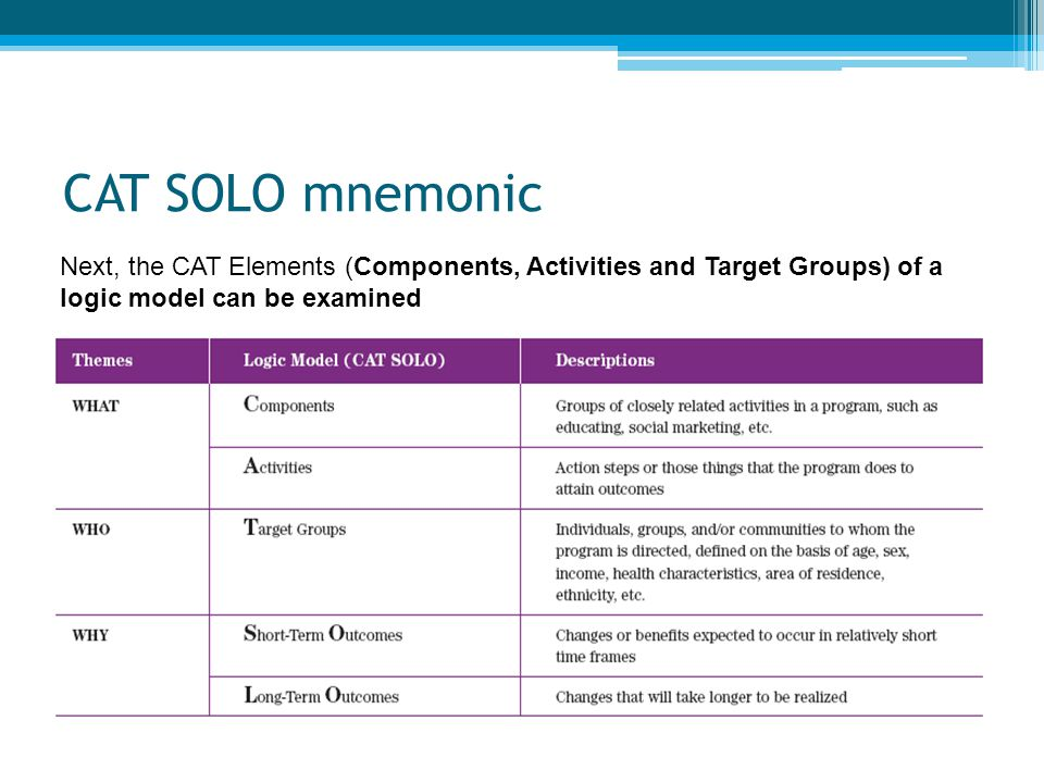CAT SOLO mnemonic Next, the CAT Elements (Components, Activities and Target Groups) of a logic model can be examined