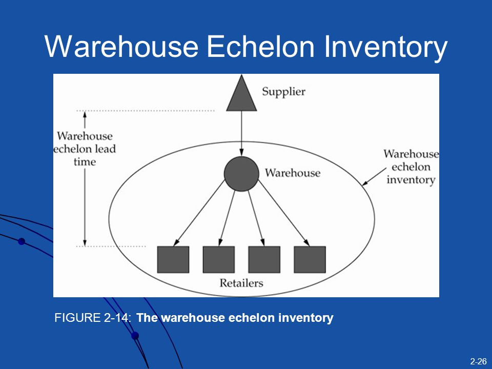 2-26 Warehouse Echelon Inventory FIGURE 2-14: The warehouse echelon inventory