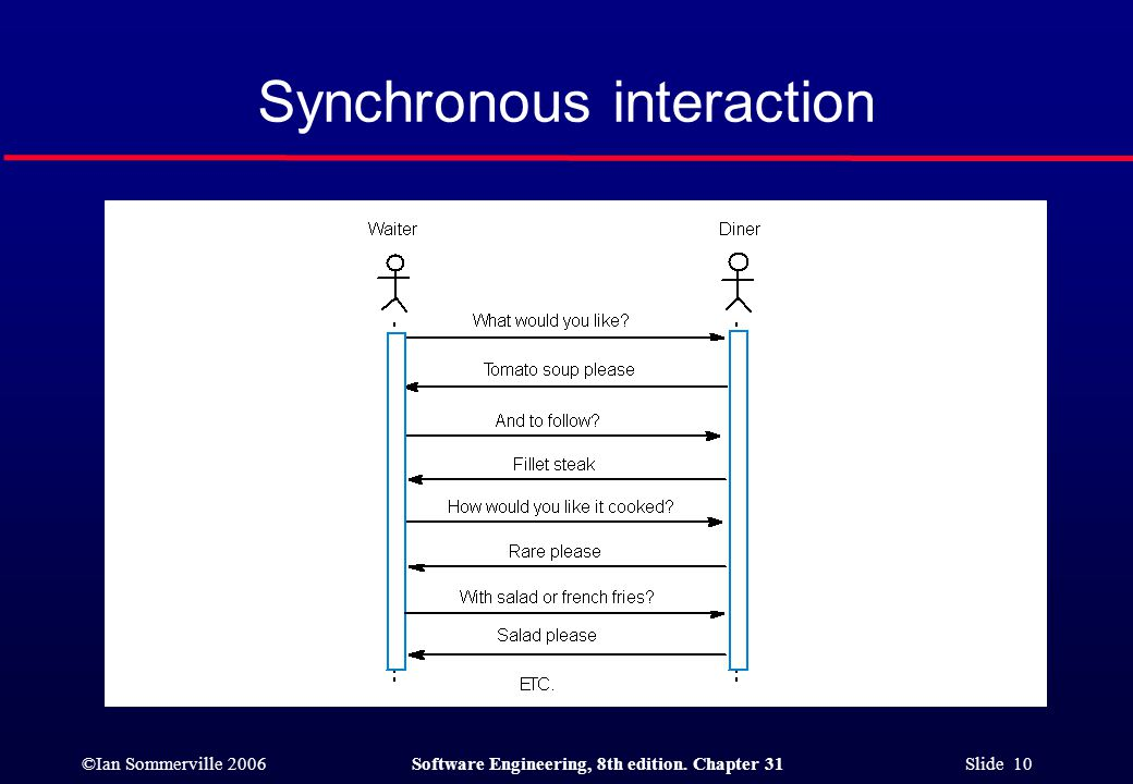 ©Ian Sommerville 2006Software Engineering, 8th edition. Chapter 31 Slide 10 Synchronous interaction