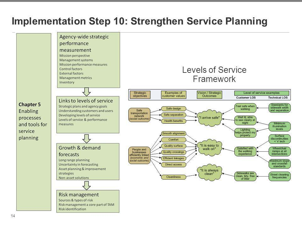14 Implementation Step 10: Strengthen Service Planning Levels of Service Framework