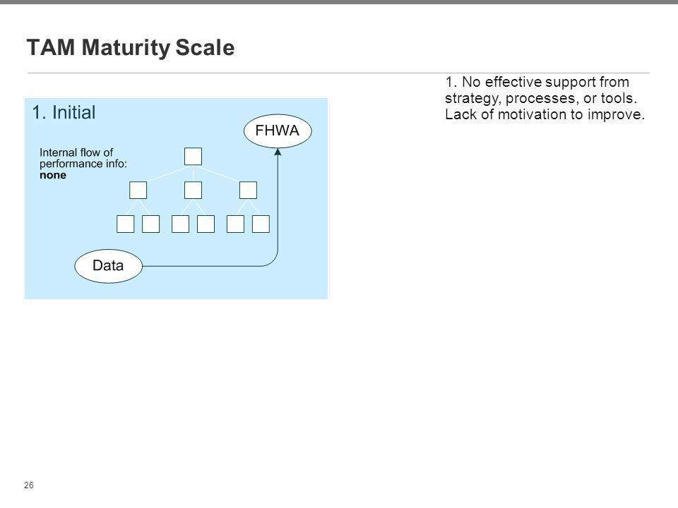 26 TAM Maturity Scale 1. No effective support from strategy, processes, or tools. Lack of motivation to improve.
