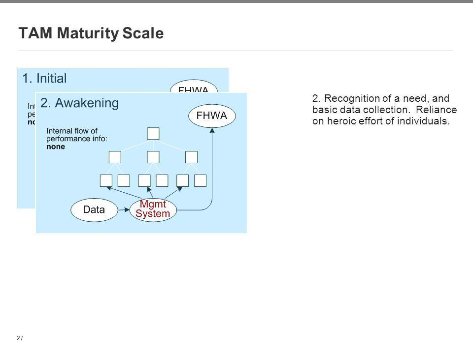 27 TAM Maturity Scale 2. Recognition of a need, and basic data collection. Reliance on heroic effort of individuals.