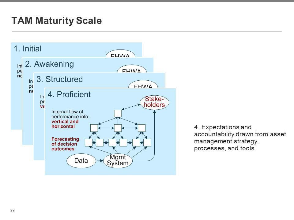 29 TAM Maturity Scale 4. Expectations and accountability drawn from asset management strategy, processes, and tools.
