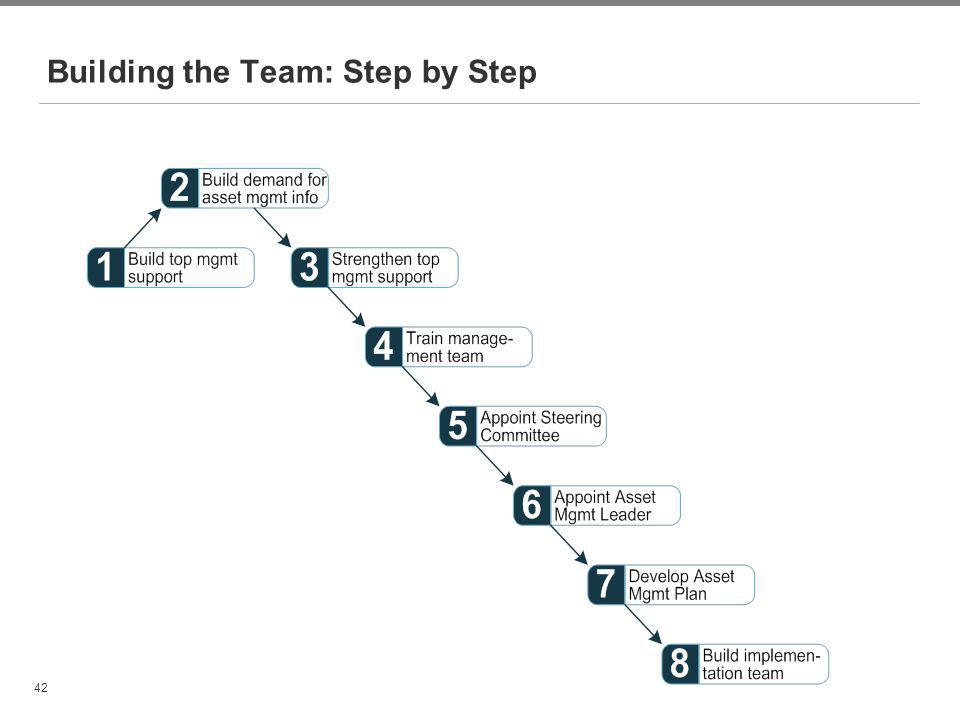 42 Building the Team: Step by Step