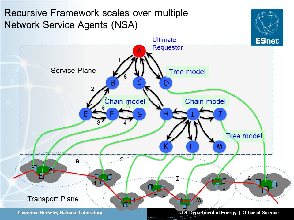 Lawrence Berkeley National LaboratoryU.S. Department of Energy | Office of Science Recursive Framework scales over multiple Network Service Agents (NS