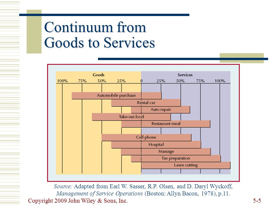 Copyright 2009 John Wiley & Sons, Inc.5-26 Service Improvement Analysis  waiting time (8 min.) is too long hire assistant for cashier.