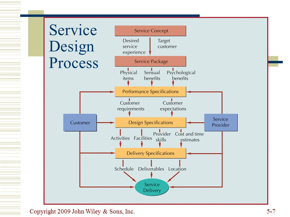 Copyright 2009 John Wiley & Sons, Inc.5-8   Service concept purpose of a service; it defines target market and customer experience   Service package mixture of physical items, sensual benefits, and psychological benefits   Service specifications performance specifications design specifications delivery specifications Service Design Process (cont.)