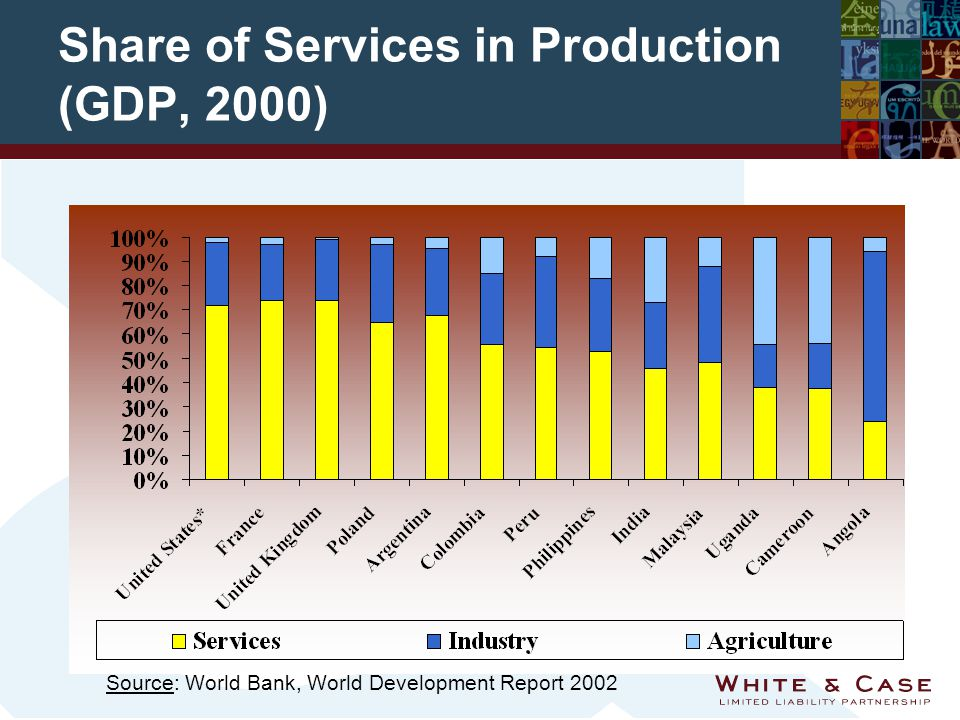 Share of Services in Production (GDP, 2000) Source: World Bank, World Development Report 2002