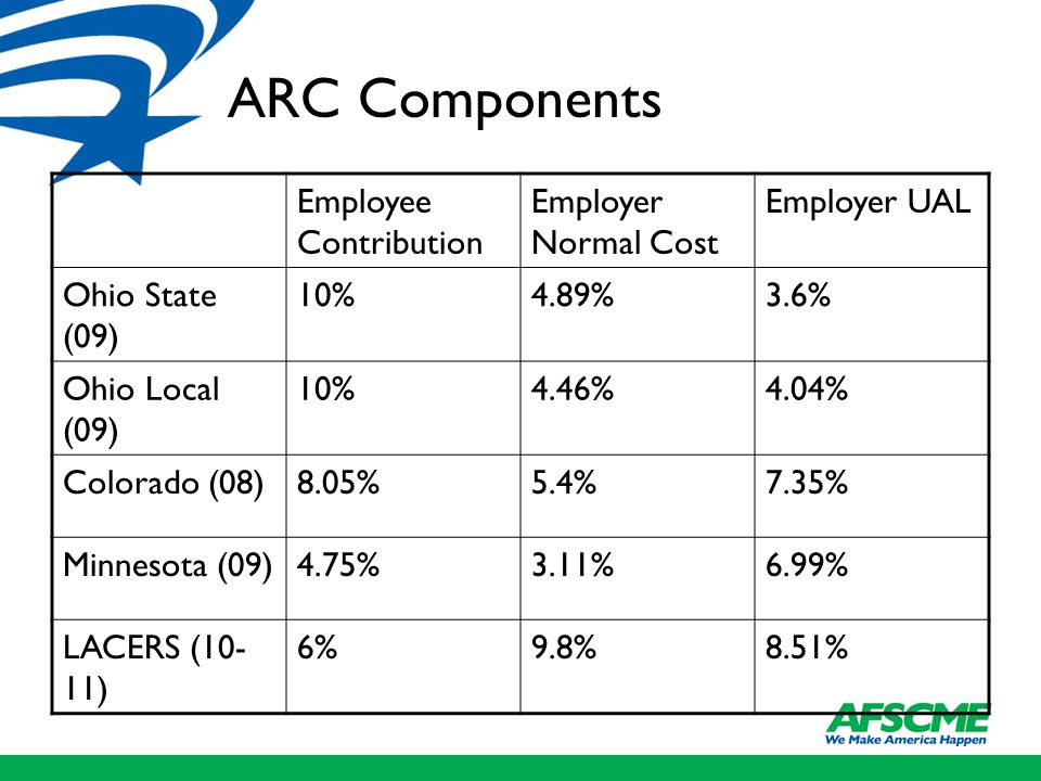 ARC Components Employee Contribution Employer Normal Cost Employer UAL Ohio State (09) 10%4.89%3.6% Ohio Local (09) 10%4.46%4.04% Colorado (08)8.05%5.