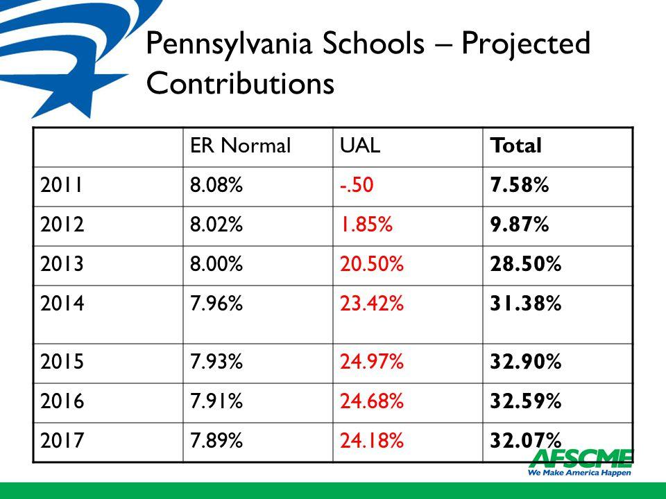 Pennsylvania Schools – Projected Contributions ER NormalUALTotal 20118.08%-.507.58% 20128.02%1.85%9.87% 20138.00%20.50%28.50% 20147.96%23.42%31.38% 20157.93%24.97%32.90% 20167.91%24.68%32.59% 20177.89%24.18%32.07%