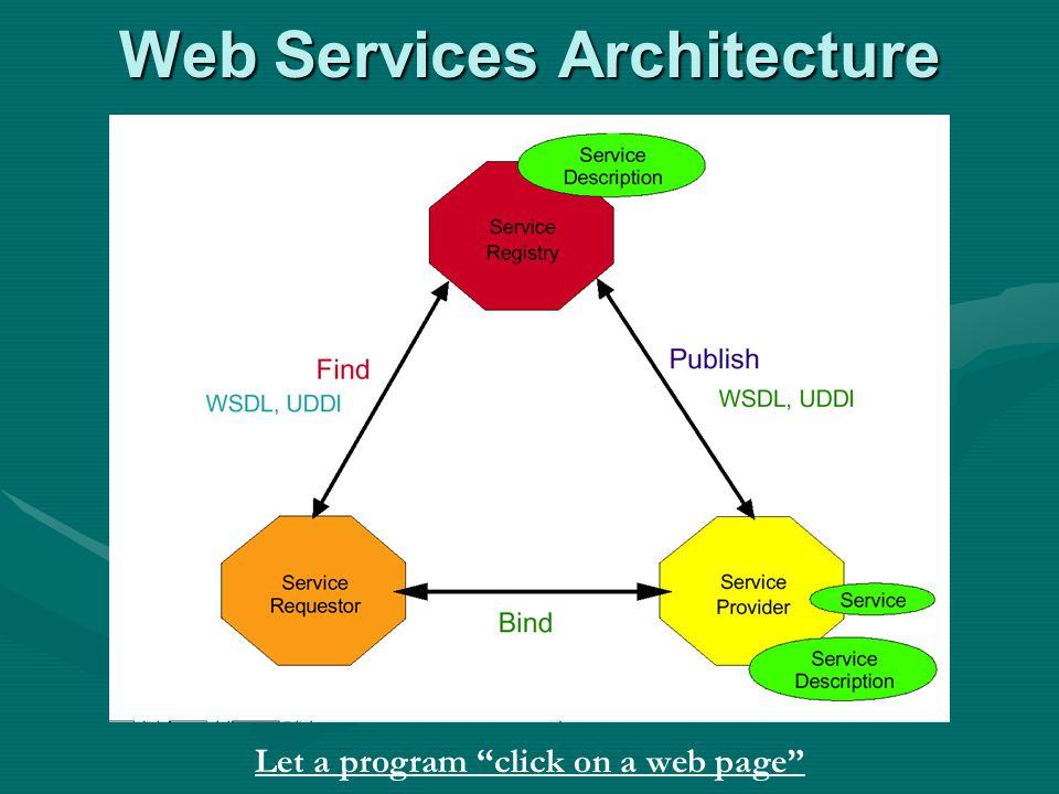 Web Services Architecture Let a program click on a web page