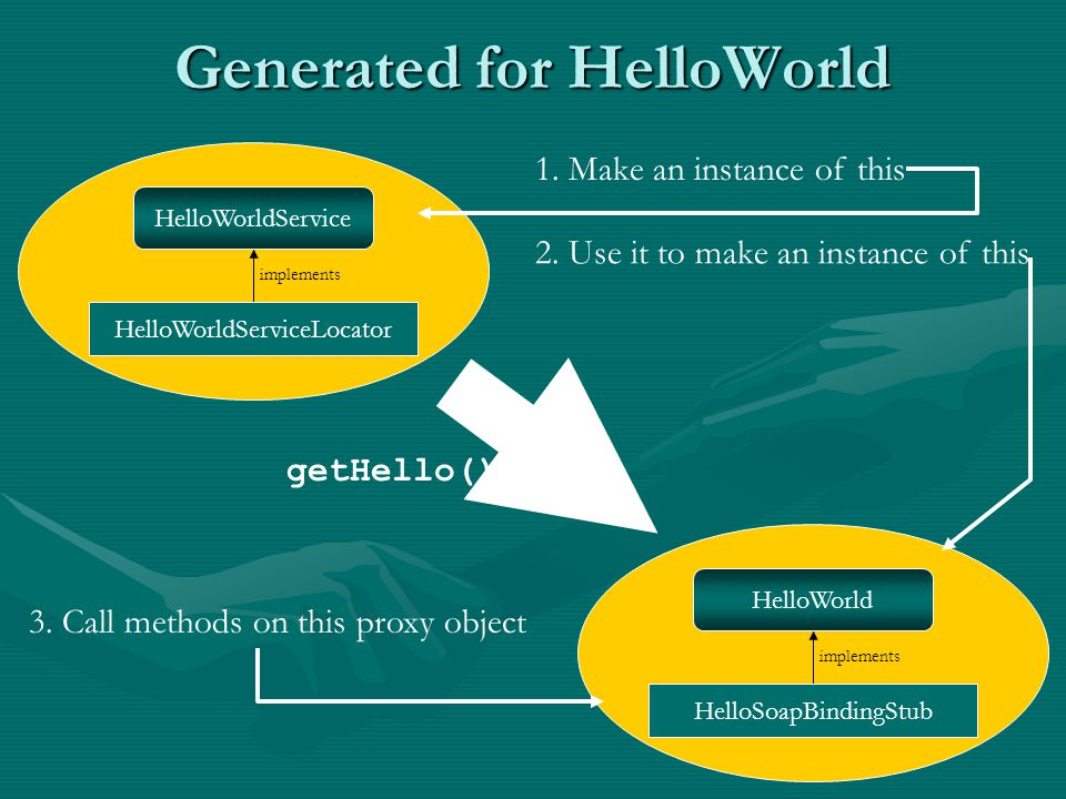 Generated for HelloWorld HelloWorldServiceLocator implements HelloWorldService HelloSoapBindingStub implements HelloWorld getHello() 1.