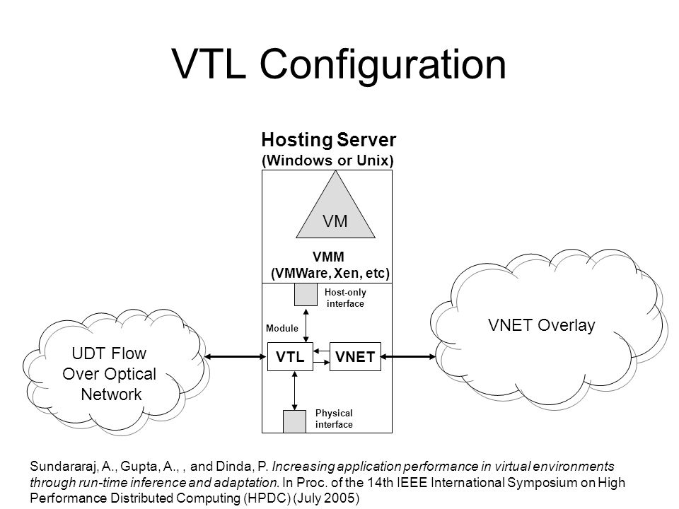 Module VM Hosting Server VMM (VMWare, Xen, etc) VNET Host-only interface VNET Overlay VTL UDT Flow Over Optical Network VTL Configuration Physical interface Sundararaj, A., Gupta, A.,, and Dinda, P.