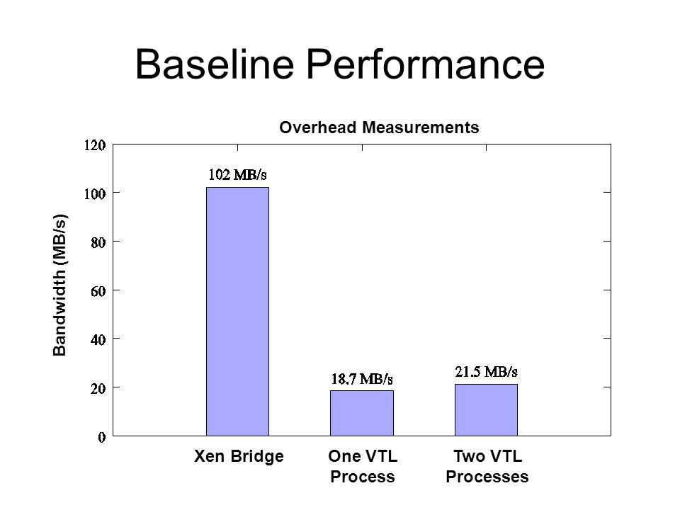 Baseline Performance Bandwidth (MB/s) Xen BridgeOne VTL Process Two VTL Processes Overhead Measurements