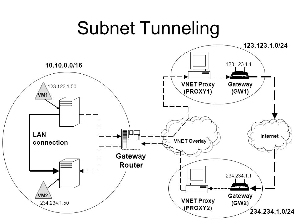 VNET Overlay VNET Proxy (PROXY2) VNET Proxy (PROXY1) Gateway (GW2) Gateway (GW1) Internet LAN connection 234.234.1.0/24 123.123.1.0/24 VM1 VM2 123.123.1.50 234.234.1.50 234.234.1.1 123.123.1.1 10.10.0.0/16 Gateway Router Subnet Tunneling
