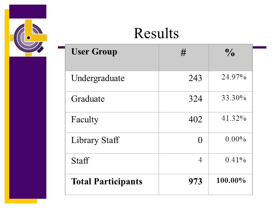Results User Group #% Undergraduate243 24.97% Graduate324 33.30% Faculty402 41.32% Library Staff0 0.00% Staff 40.41% Total Participants973 100.00%