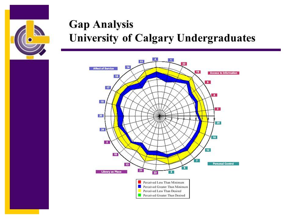 Gap Analysis University of Calgary Undergraduates