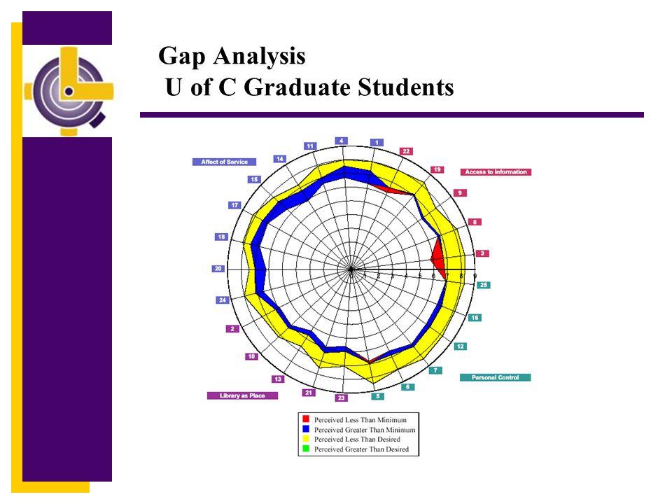 Gap Analysis U of C Graduate Students