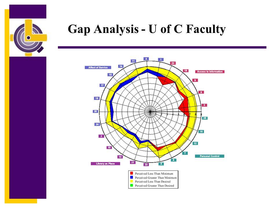 Gap Analysis - U of C Faculty
