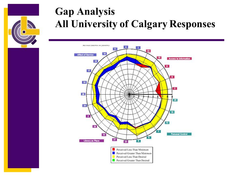 Gap Analysis All University of Calgary Responses