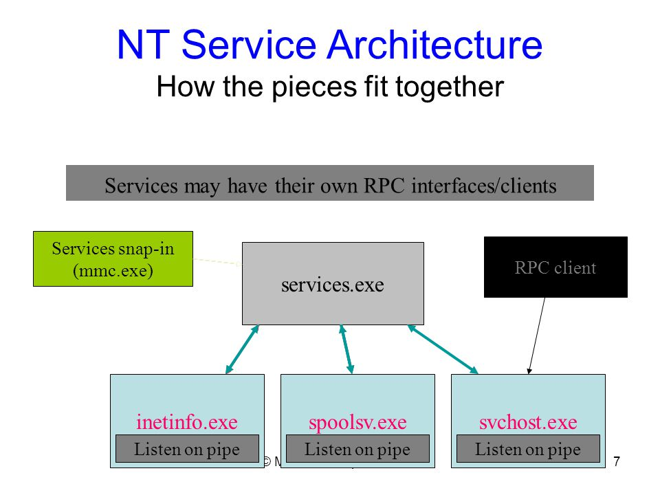 © Microsoft Corporation8 The Service Controller Starting services Service controller auto-starts services in group order –List at …\CCS\Control\ServiceGroupOrder –Service may be configured as part of a group or ungrouped –Ungrouped services started last Service controller manages dependencies –Services may depend on other services or service groups –If dependent service (or service group) fails to start, SCM will fail start of service with ERROR_SERVICE_DEPENDENCY_FAIL Service Controller holds a critsec through entire auto-start process –Acquires/holds same critsec for each demand-start request –Allows SCM to enforce load-ordering –Means calls to StartService block until auto-start is complete