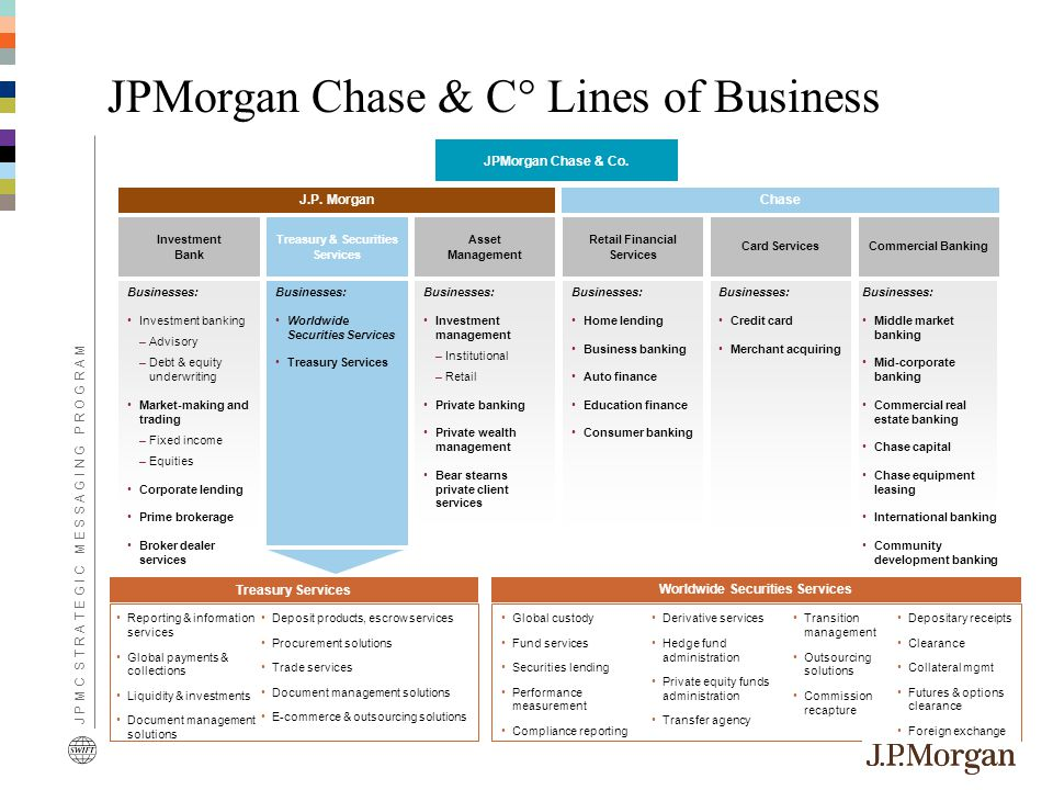 JPMorgan Chase & C° Lines of Business Investment Bank Businesses: Investment banking –Advisory –Debt & equity underwriting Market-making and trading –