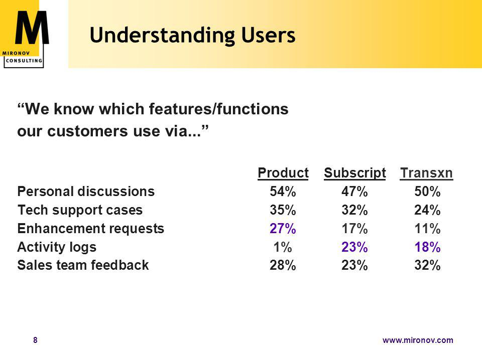 www.mironov.com8 Understanding Users We know which features/functions our customers use via... ProductSubscriptTransxn Personal discussions54%47% 50% Tech support cases35%32%24% Enhancement requests27%17%11% Activity logs1%23%18% Sales team feedback28%23%32%
