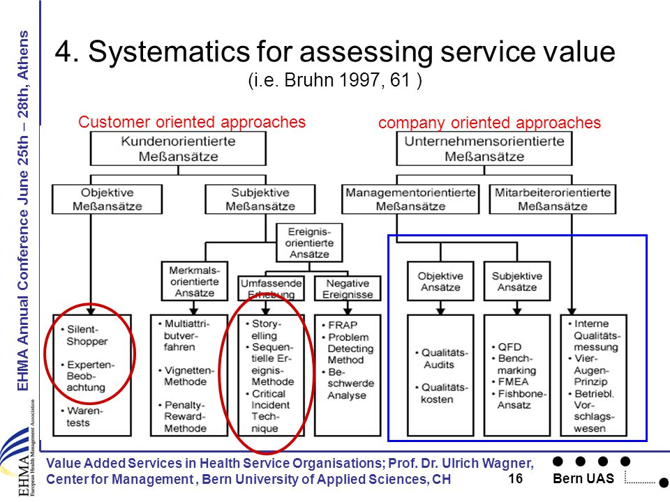 EHMA Annual Conference June 25th – 28th, Athens Bern UAS 16 Value Added Services in Health Service Organisations; Prof.